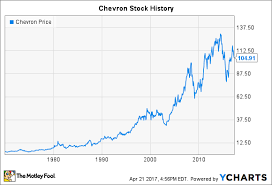 Chevron Stock History The Making Of An Energy Giant The