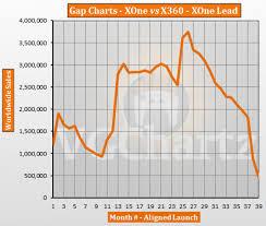 Xbox Charts Xbox One Vs Xbox 360 Vgchartz Gap Charts January 2017
