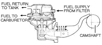 repair guides carbureted fuel system mechanical fuel pump fuel pump diagram 2000 volvo v70 at Fuel Pump Diagram