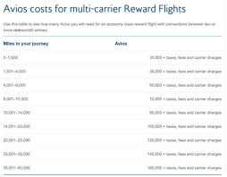 British Airways Miles Chart Is British Airways Multi Carrier Award Chart A Good Deal