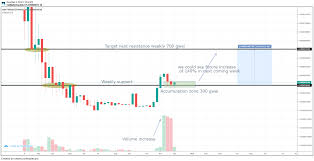 Halo Price Prediction This Bullish Cycle Could Reach A New