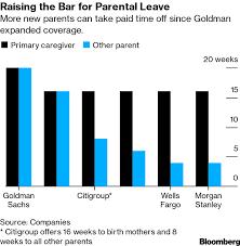 World Maternity Leave Chart Goldman Sachs Parental Leave Is Most Among Major Banks