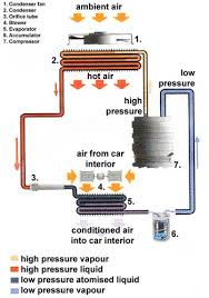 how car air conditioner works. air conditioning cycle how car conditioner works c