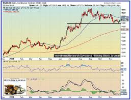The Path Of Least Resistance For The Gold Price Is Up Gold