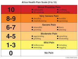Allina Chart Managing Pain After Surgery Allina Health