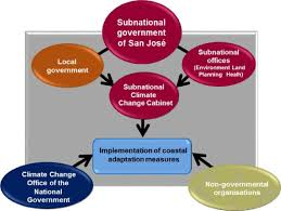 Flow Chart Of Levels Of Government Organisational Management Flowchart Showing The Involvement