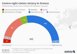 Greek Seating Chart Detailed Chart Centre Right Party New Democracy Claims Victory In
