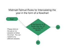 Ppt Mishnah Talmud Rules For Intercalating The Year In The