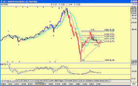 Elliott Wave Would You Buy Nortel Networks Traders Com