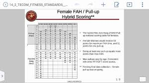 Pft Score Chart 2018 51 Brilliant Usmc Cft Score Chart 2017 Home Furniture