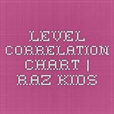 Raz Correlation Chart Level Correlation Chart Raz Kids Intervention Raz Kids