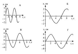 Контрольная работа по физике на тему Механические колебания и  В каких из представленных на рисунке случаев амплитуды колебаний одинаковы