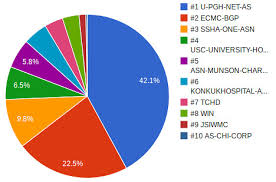 One Third Of A Pie Chart July 2013 Pie Chart 1 Third Time University Of Pittsburg