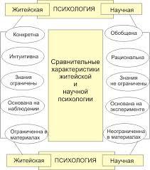Житейская и научная психология реферат > вопрос закрыт Житейская и научная психология реферат