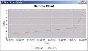 Time Series Chart Example Jfreechart Time Series Demo 12 Time Series Chart Chart