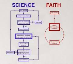 essays on science and religion science versus religion essay essay on science and religion gxartorg