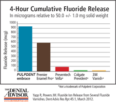 Fluoride Chart Embrace Varnish Archives Pulpdent