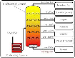 Fractional Distillation Chart 3d Charts On Fractional Distillation Please Brainly In