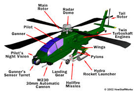 how apache helicopters work howstuffworks the apache helicopter is a revolutionary development in the history of war it is essentially a flying tank a helicopter designed to survive heavy attack