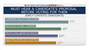 The Latest From The Cbs News Election Survey Unit Wcbi