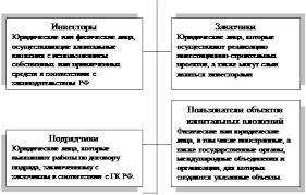Дипломная работа Инвестиционная деятельность Рисунок 1 Основные субъекты инвестиционно строительной деятельности