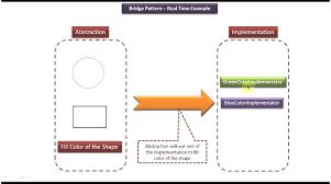 Bridge Design Pattern Awesome Bridge Design Pattern Real Time Example [Shape] YouTube