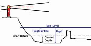 Panama City Beach Tide Chart Planning For Tides The Rule Of Twelfths All At Sea