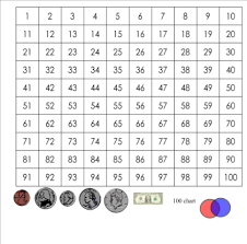 Smart Exchange Usa Hundreds Chart With Coins