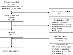 Prisma Flow Chart Of Included Studies Abbreviation Ckd