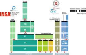 french education system 3 french education system download scientific diagram
