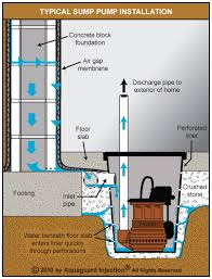 basement drainage design. Illustrated Steps Involved In Installing An Interior Weeping Tile System: Basement Drainage Design T