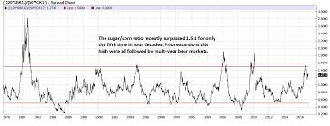 Corn Spread Charts Sugar Corn Spread Strap In For The Next Bear Market Inter