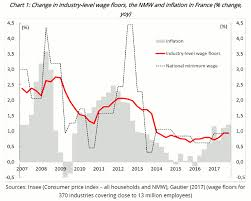 France Charts 2018 What Is The Outlook For Negotiated Wages In France Banque