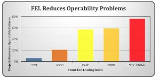 Focus On Operability And Maintainability For Project Success Otc