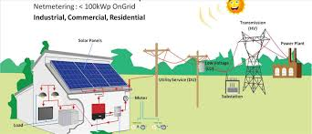 system tied solar system off the rhcom tie pv greenbelt austin tx and wiring diagram