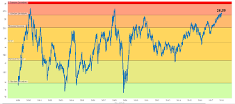 Nifty Pe Ratio Historical Chart Nifty Pe Ratio Analysis Are We At The Tipping Point