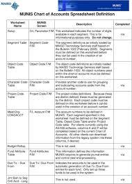 Chart Of Accounts Spreadsheet Munis Chart Of Accounts Spreadsheet Definition Pdf Free