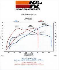 2012 lexus lfa vs 2010 nissan gt r motor trend r35 gt r gt r attached thumbnails
