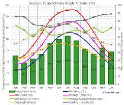Szczecin Climate Szczecin Temperatures Szczecin Weather Averages
