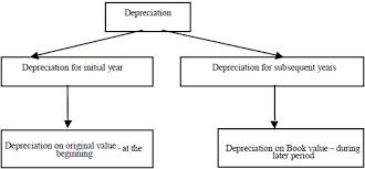 Straight Line Method For Depreciation Dissimilarities In Between The Straight Line Method And Written Down