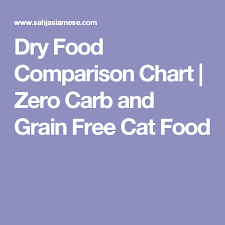 Cat Food Carbohydrate Chart Dry Food Comparison Chart Zero Carb And Grain Free Cat