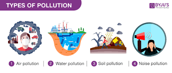 Types Of Water Pollution Chart Types Of Pollution Effects Of Various Types Of Pollution