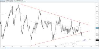 Silver Price Growth Chart Gold Silver Price Analysis Long Term Trend Lines In Play