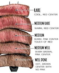 Meat Cooking Chart 52 Punctilious Time Chart For Cooking Meat