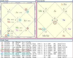 Rahu In 7th House In D9 Chart Navamsa Navamsa Chart Calculation Usage Of Navamsa Chart
