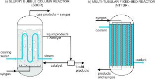 Fixed Bed Reactor Design Opportunities For Intensification Of Fischer Tropsch