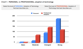 Teacher Pay In California Chart Digital Curriculum Educator Survey Results From The Teaching