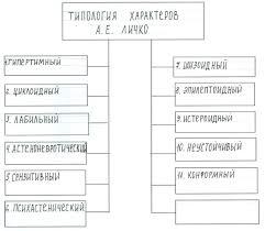 Типология и структура характера Реферат страница  Рис 2 1 Типология характеров А Е Личко
