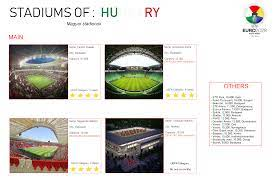 UEFA EURO 2028 HUNGARY-ROMANIA - Hungarian Stadiums/Venues - Imgur