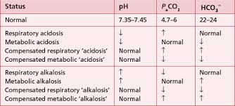 Respiratory Metabolic Acidosis Alkalosis Chart Assessment Tools Thoracic Key
